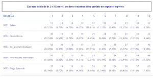 Figura 1: Resultado Final de uma Pergunta de Escala Numérica Múltipla com 5 Opções de Resposta