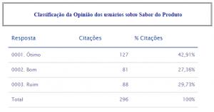 Figura 2: Resultado Final de uma Pergunta Virtual baseada nas respostas coletadas.
